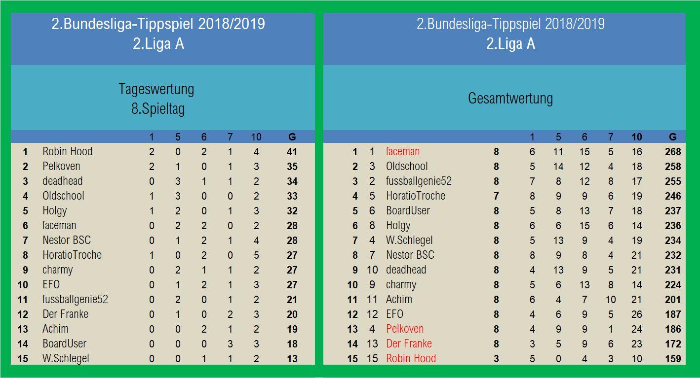Auswertung 2.Liga A 8.Spieltag.jpg