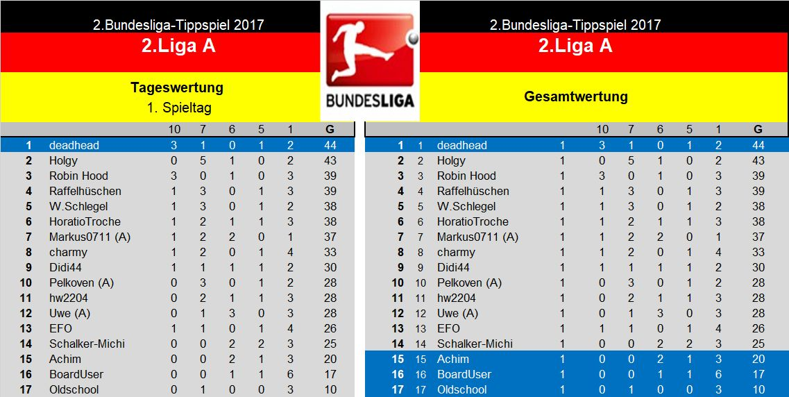Auswertung 2.Liga A.jpg