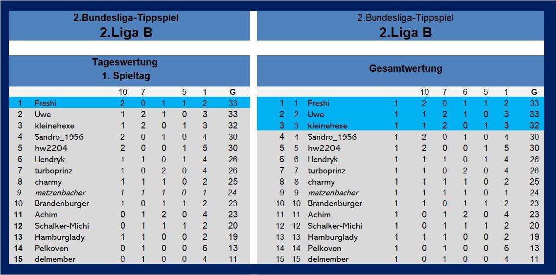 Auswertung 2.Liga B 1.Spieltag.jpg