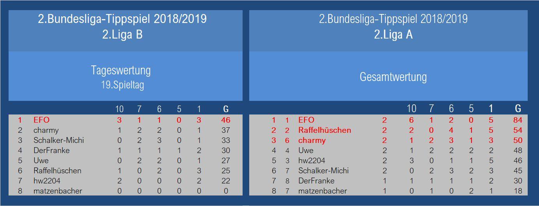 Auswertung 2.Liga B 19.Spieltag.jpg