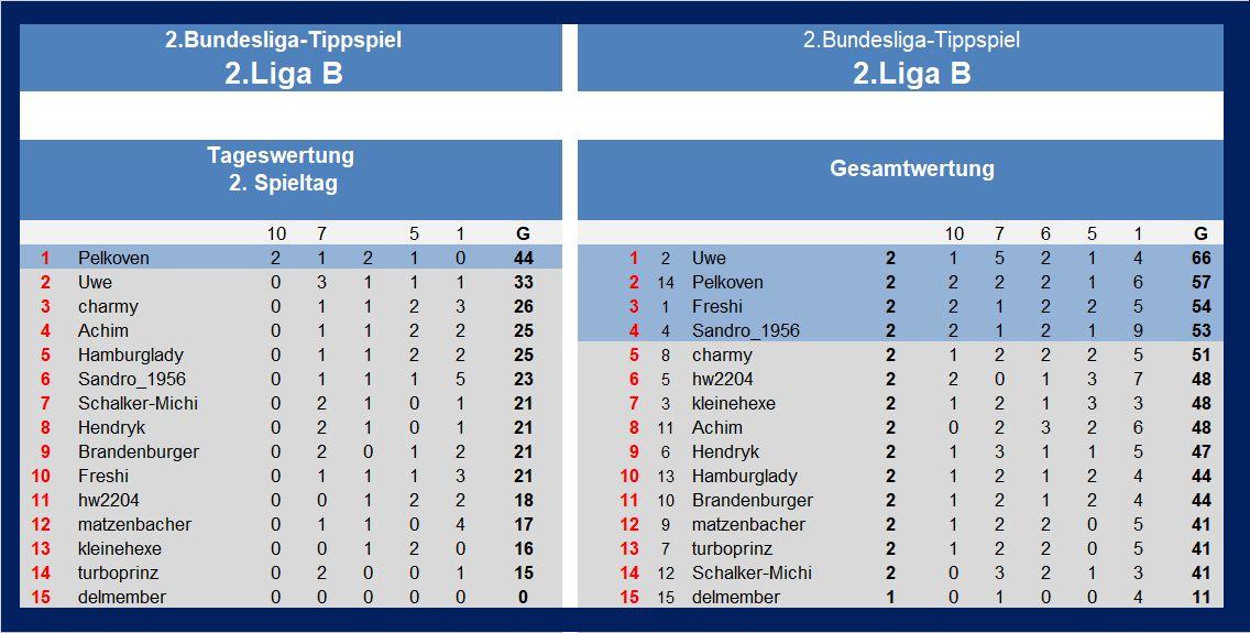 Auswertung 2.Liga B 2.Spieltag.jpg