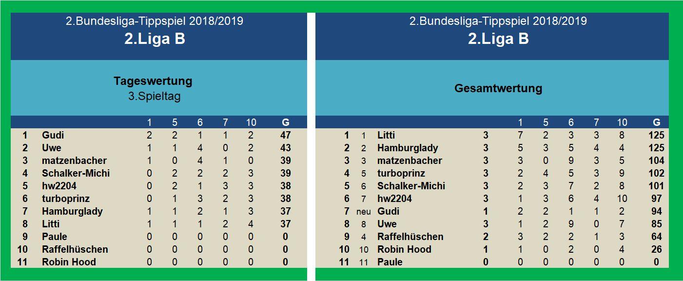 Auswertung 2.Liga B 3.Spieltag.jpg