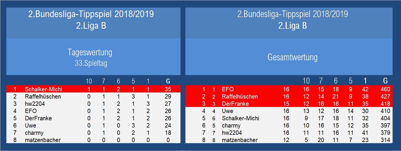 Auswertung 2.Liga B 33.Spieltag.jpg