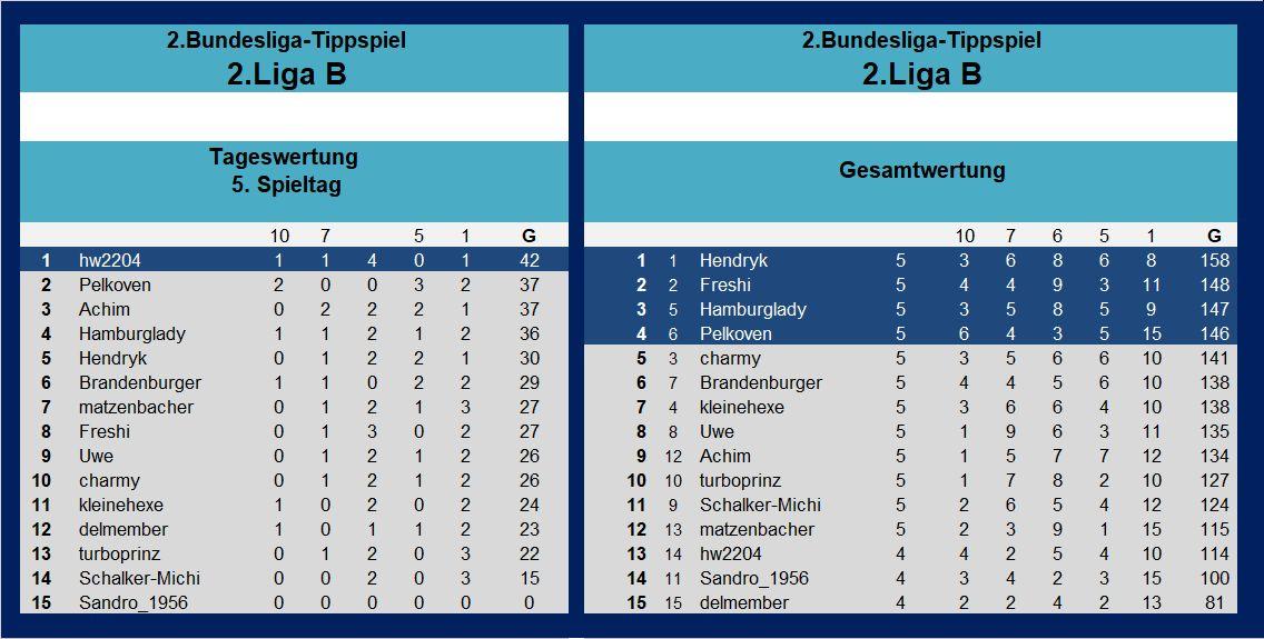 Auswertung 2.Liga B 5.Spieltag.jpg
