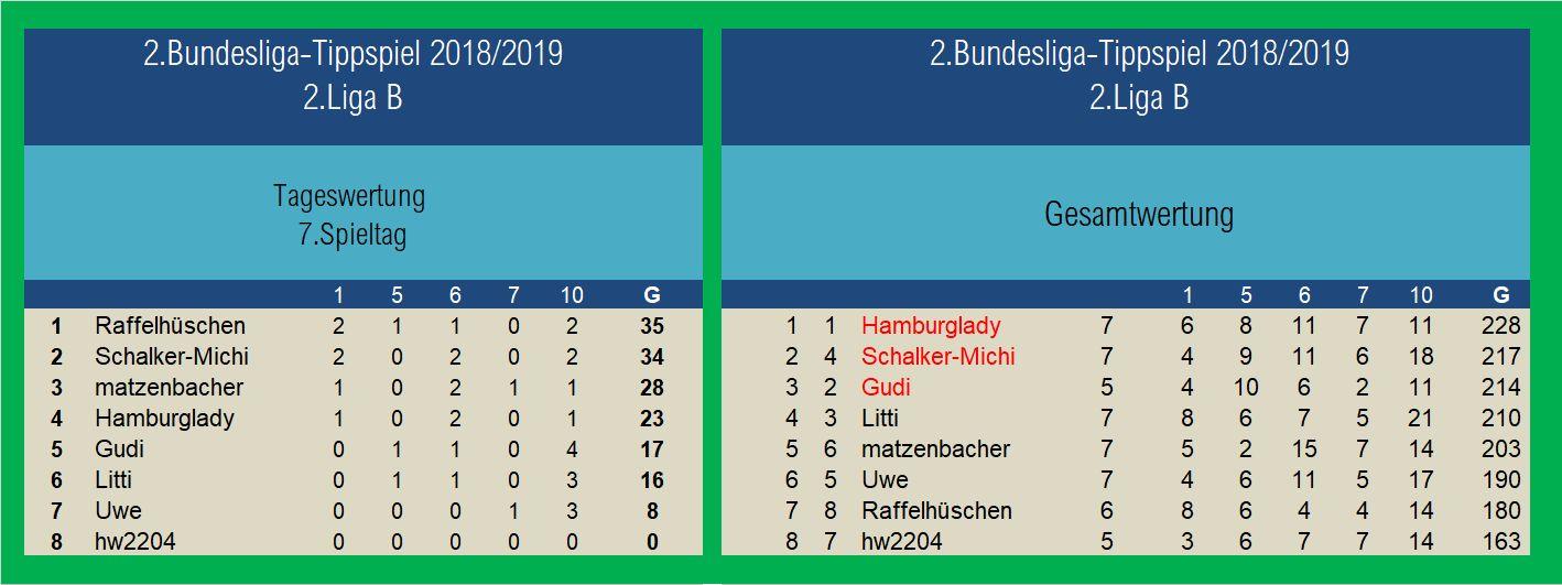 Auswertung 2.Liga B 7.Spieltag.jpg