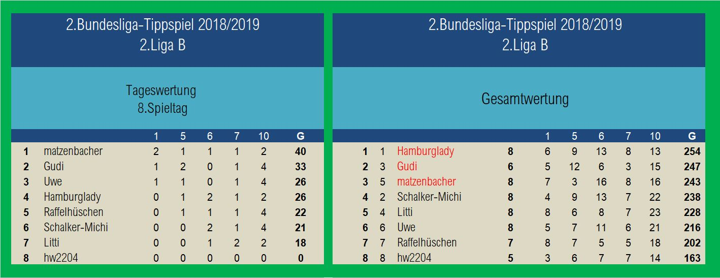 Auswertung 2.Liga B 8.Spieltag.jpg