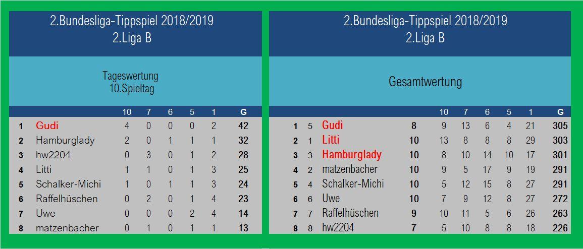 Auswertung 2.Liga B1 10.Spieltag.jpg