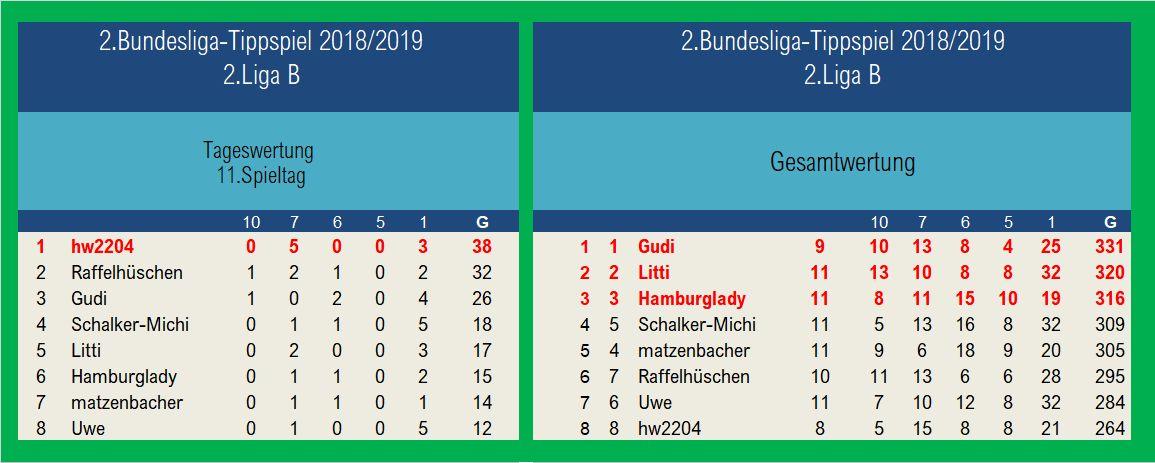 Auswertung 2.Liga B1 11.Spieltag.jpg