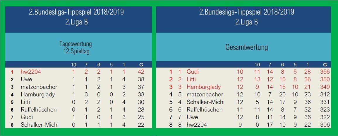 Auswertung 2.Liga B1 12.Spieltag.jpg