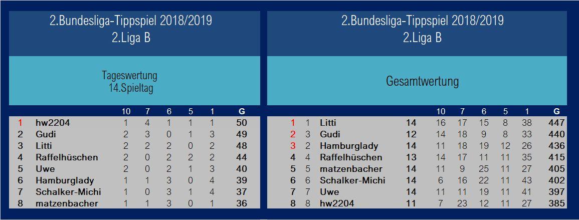 Auswertung 2.Liga B1 14.Spieltag.jpg
