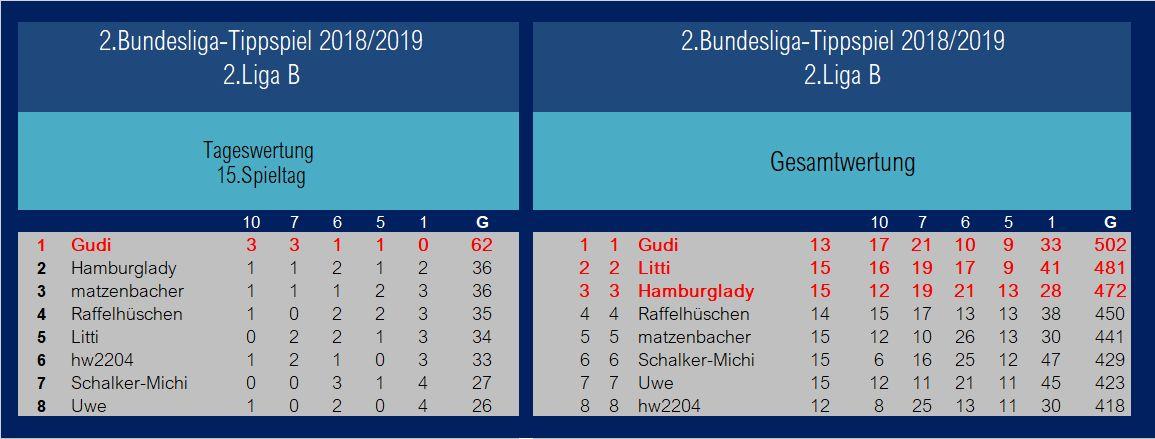 Auswertung 2.Liga B1 15.Spieltag.jpg