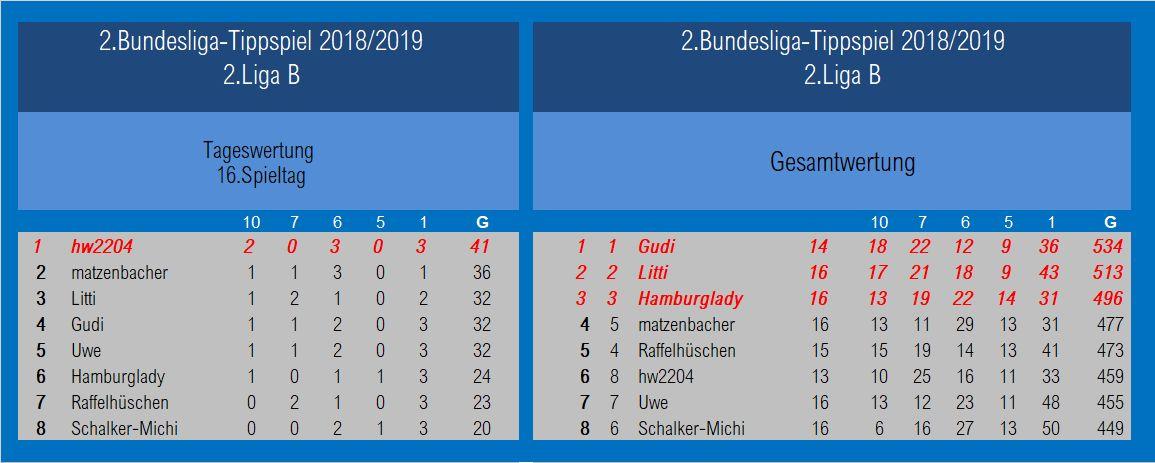 Auswertung 2.Liga B1 16.Spieltag.jpg