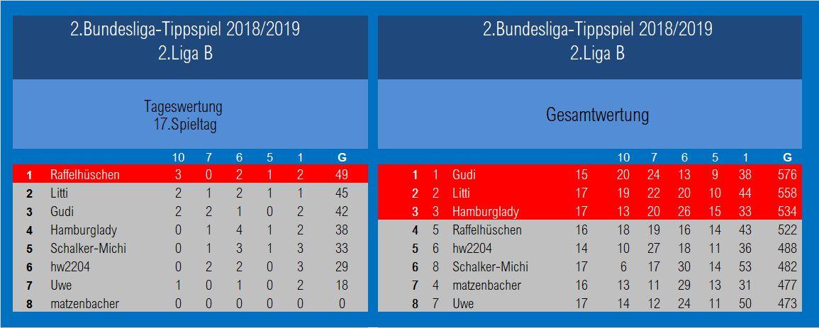 Auswertung 2.Liga B1 17.Spieltag.jpg