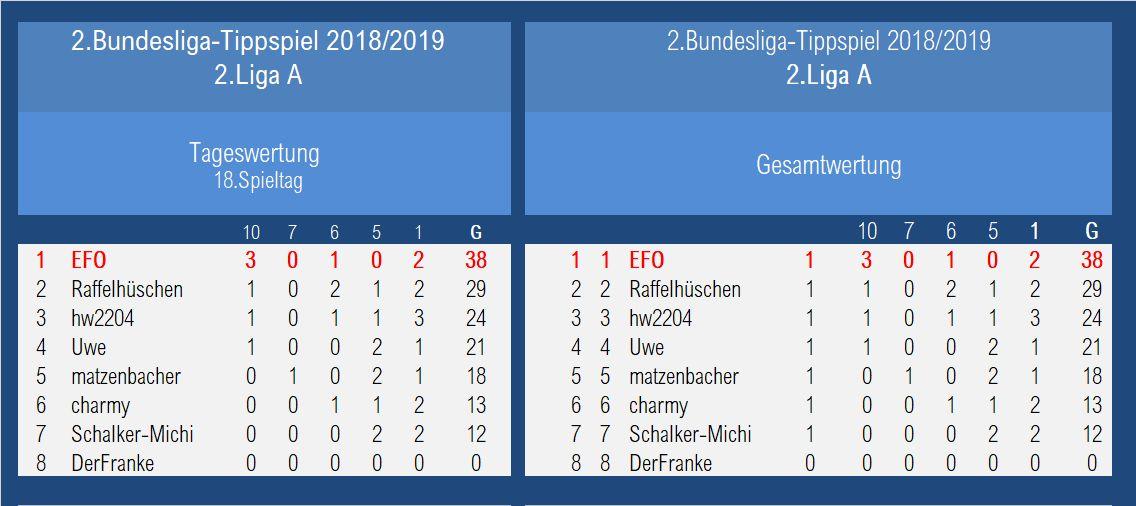 Auswertung 2.Liga B1 18.Spieltag.jpg