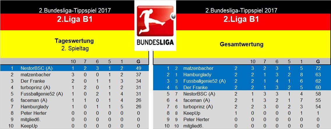 Auswertung 2.Liga B1 2.Spieltag.jpg