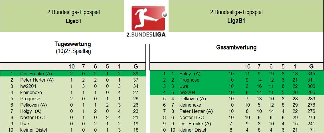 Auswertung 2.Liga B1 27..Spieltag.jpg
