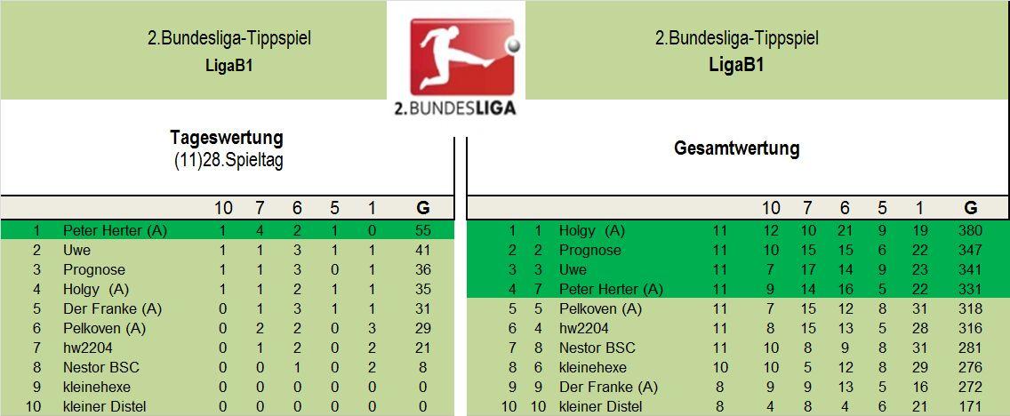 Auswertung 2.Liga B1 28..Spieltag.jpg