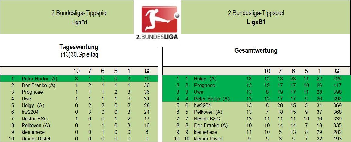 Auswertung 2.Liga B1 30..Spieltag.jpg