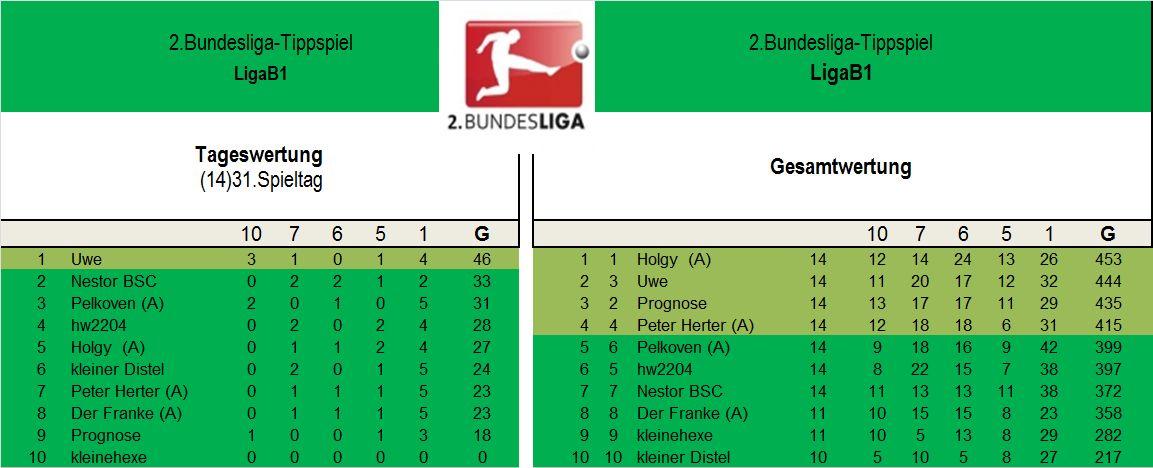 Auswertung 2.Liga B1 31..Spieltag.jpg