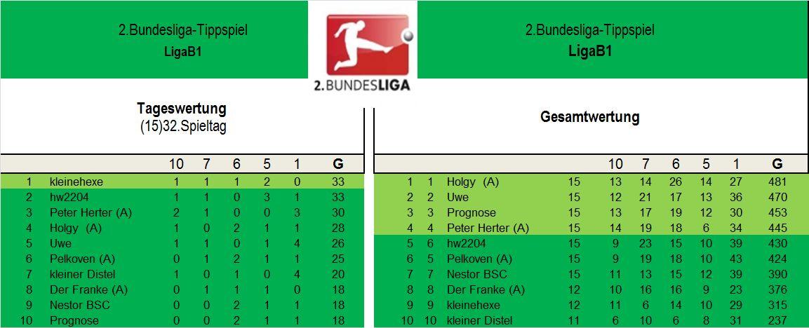 Auswertung 2.Liga B1 32..Spieltag.jpg