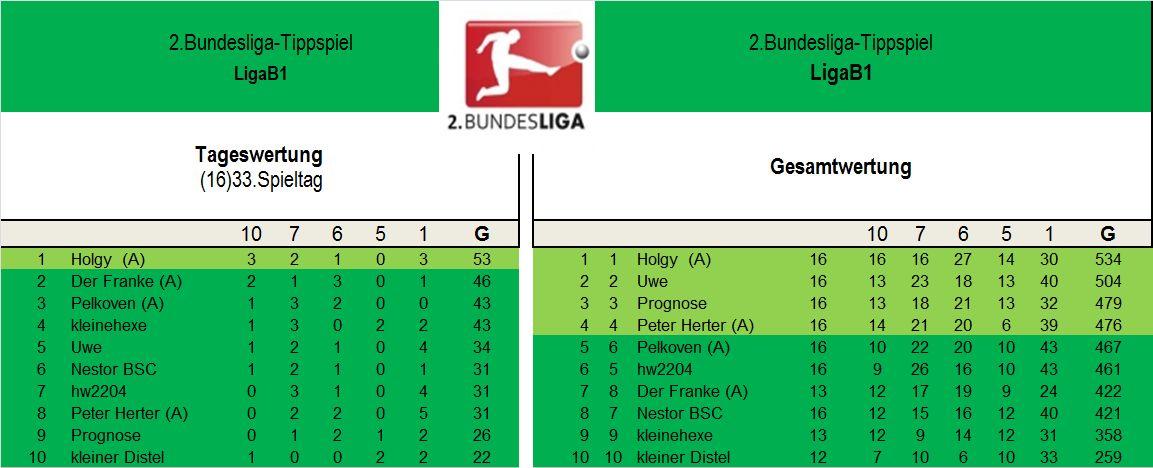 Auswertung 2.Liga B1 33..Spieltag..jpg