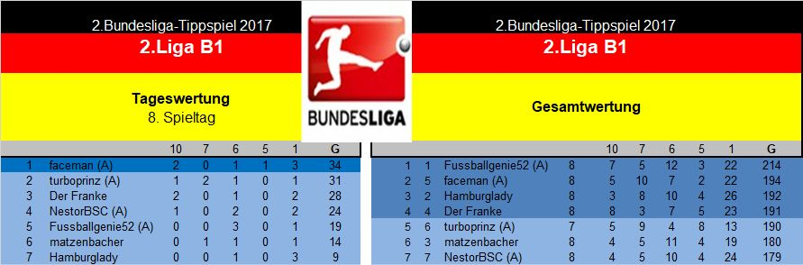 Auswertung 2.Liga B1 8.Spieltag.jpg