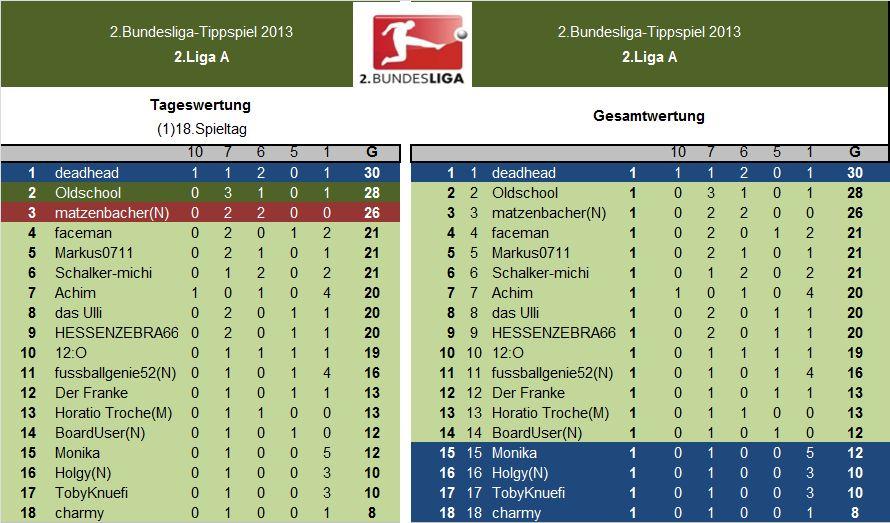Auswertung 2.LigaA.(1)18.Spieltag.jpg