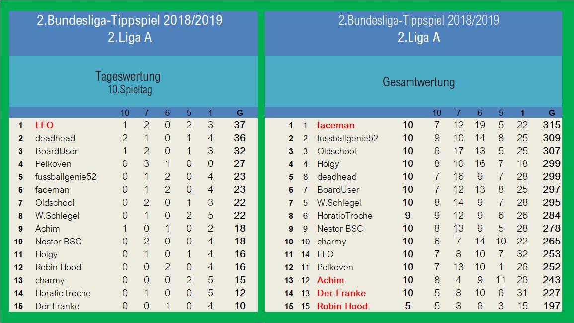Auswertung 2.LigaA 10.Spieltag.jpg