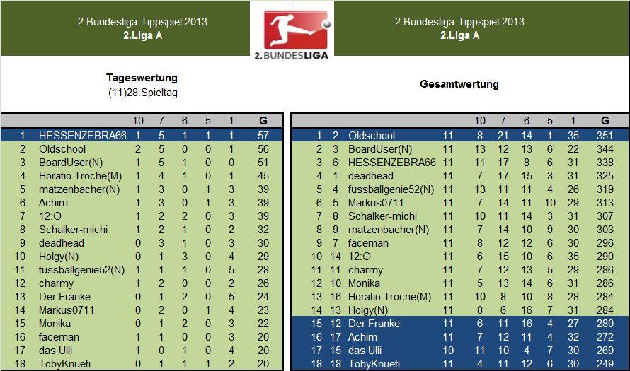 Auswertung 2.LigaA.11)28.Spieltag.jpg