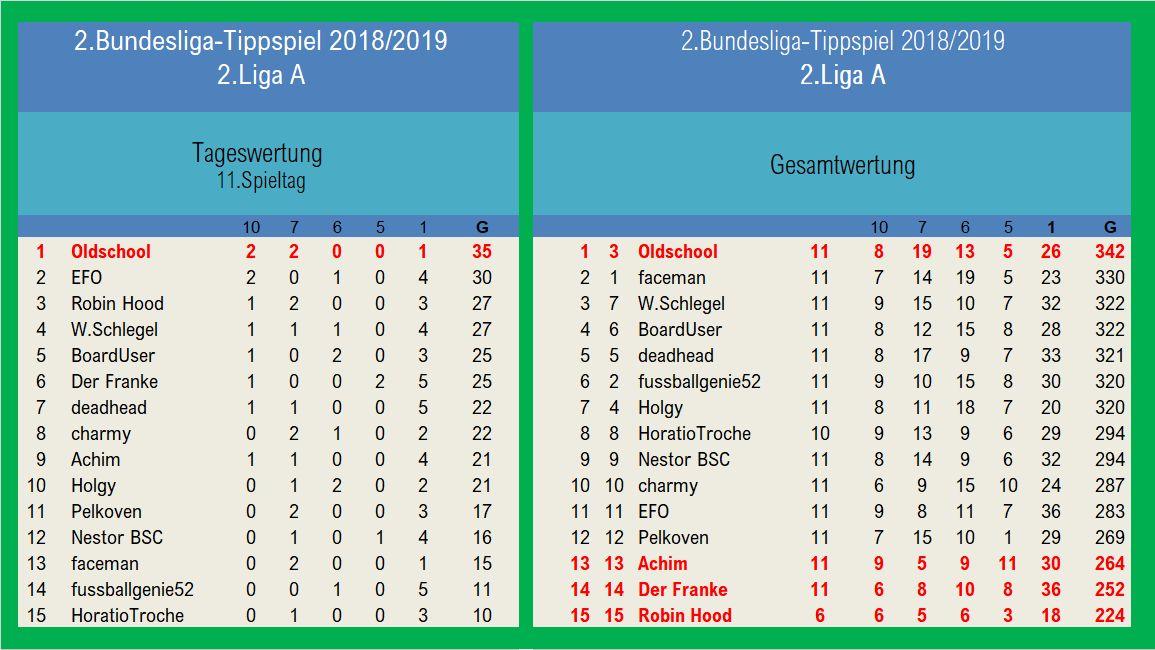Auswertung 2.LigaA 11.Spieltag.jpg