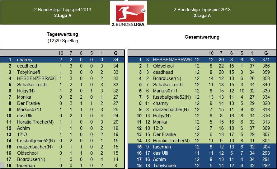 Auswertung 2.LigaA.12)29.Spieltag.jpg