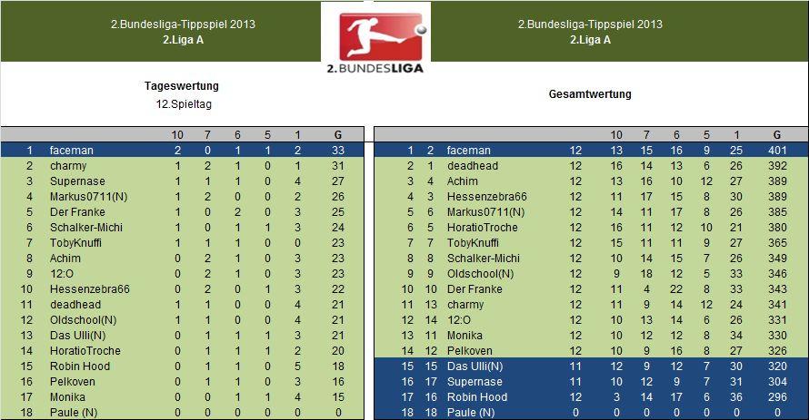 Auswertung 2.LigaA 12.Spieltag.jpg
