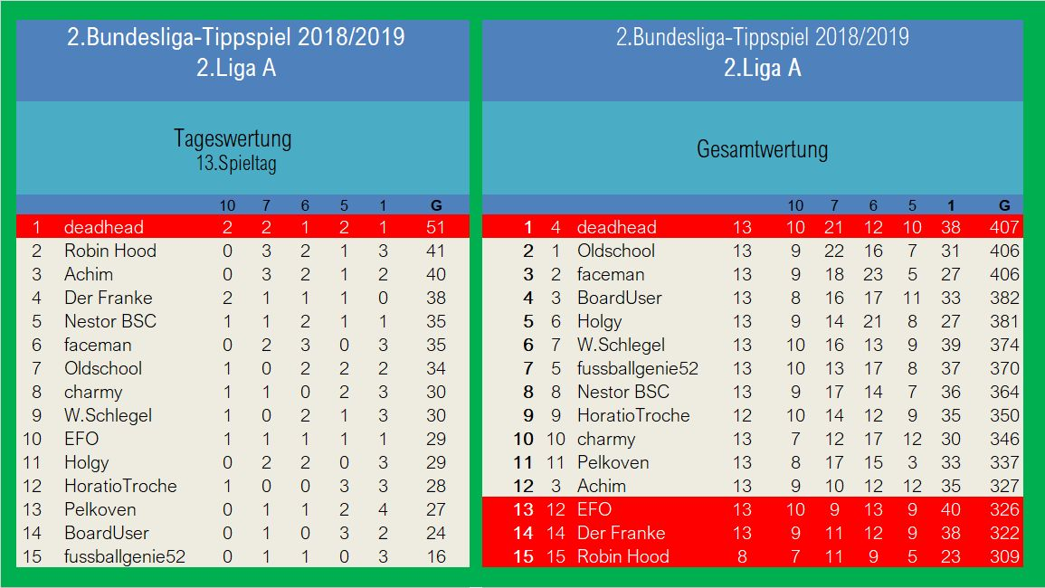 Auswertung 2.LigaA 13.Spieltag.jpg