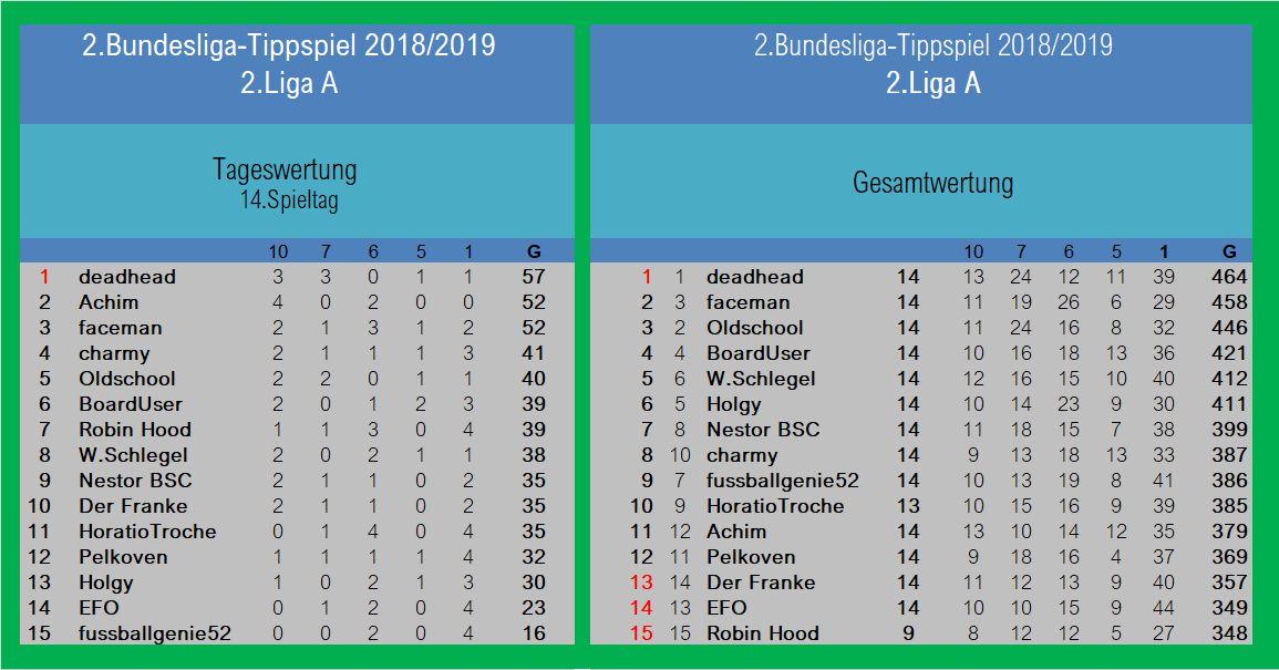 Auswertung 2.LigaA 14.Spieltag.jpg