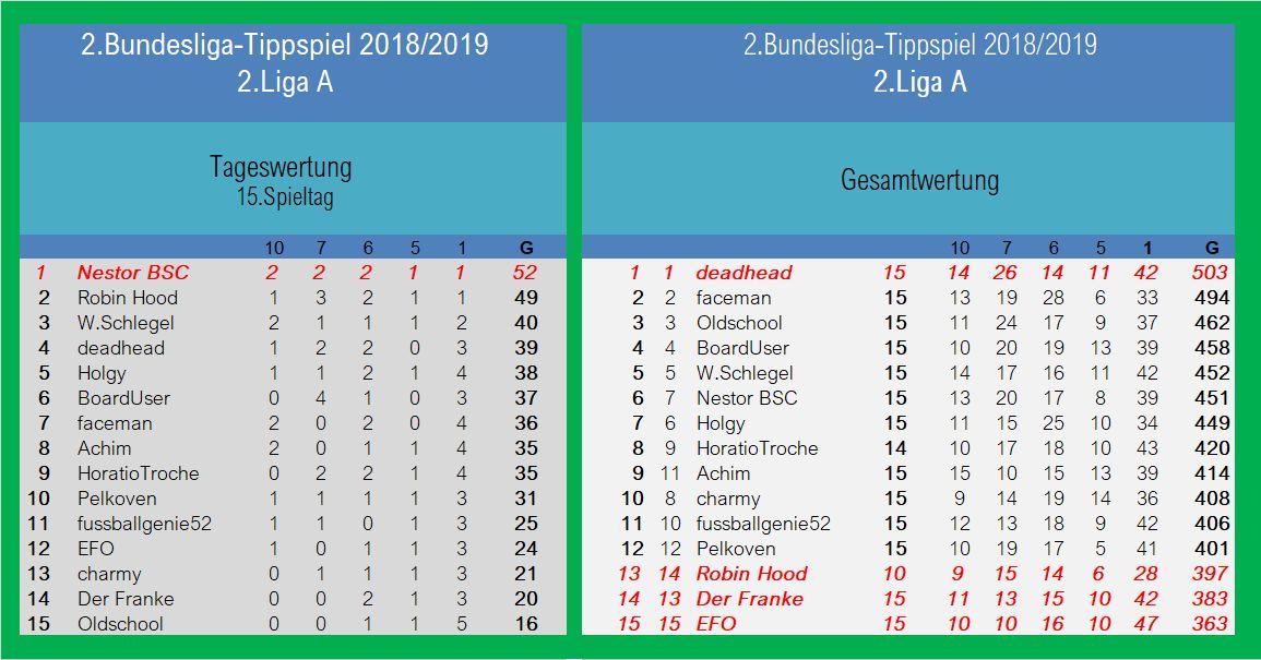 Auswertung 2.LigaA 15.Spieltag.jpg