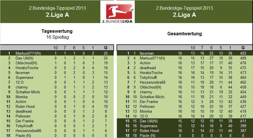 Auswertung 2.LigaA.16.Spieltag.jpg