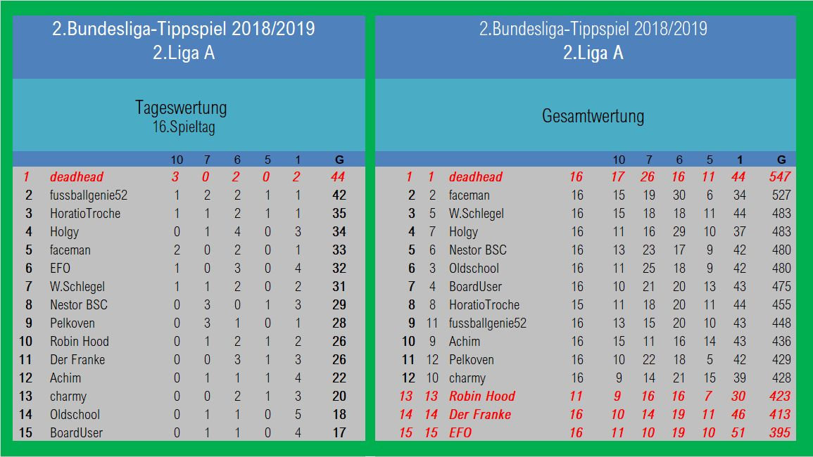Auswertung 2.LigaA 16.Spieltag.jpg