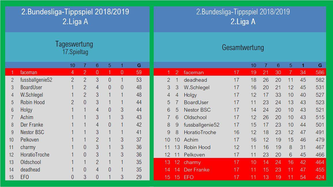 Auswertung 2.LigaA 17.Spieltag.jpg