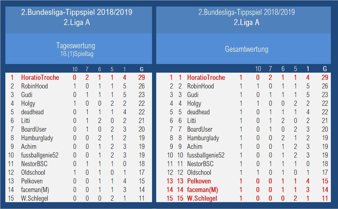 Auswertung 2.LigaA 18.Spieltag.jpg