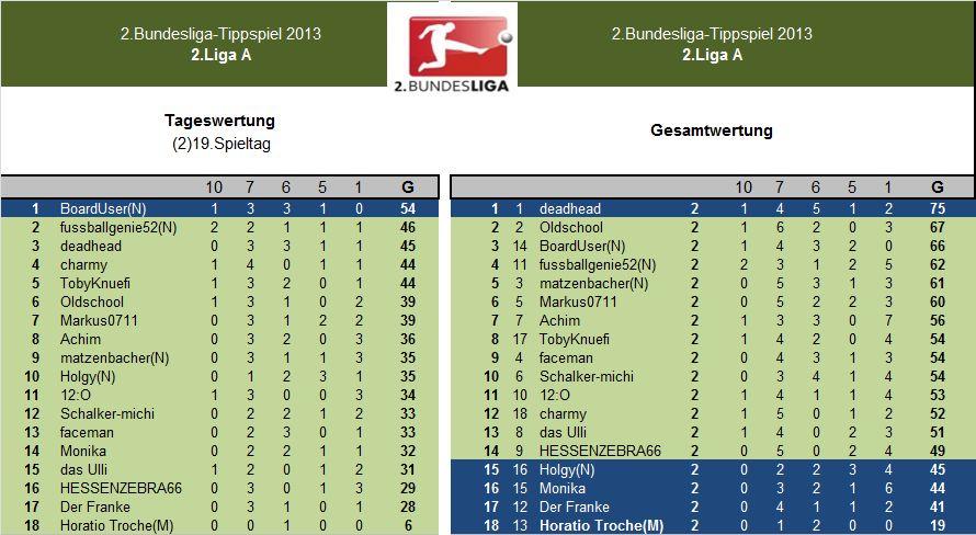 Auswertung 2.LigaA(2)19.Spieltag.jpg
