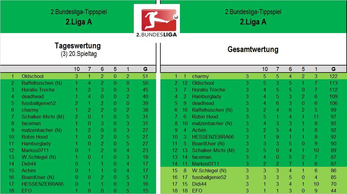 Auswertung 2.LigaA (20.Spieltag).jpg