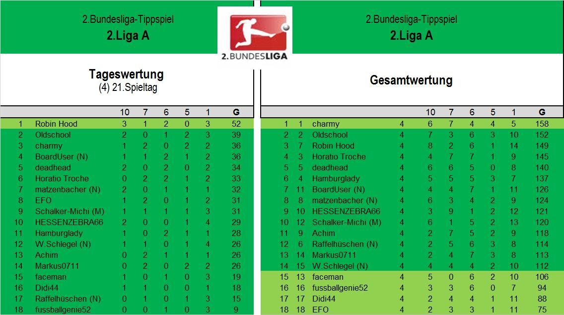 Auswertung 2.LigaA (21.Spieltag).jpg