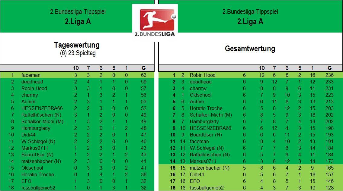 Auswertung 2.LigaA (23.Spieltag).jpg