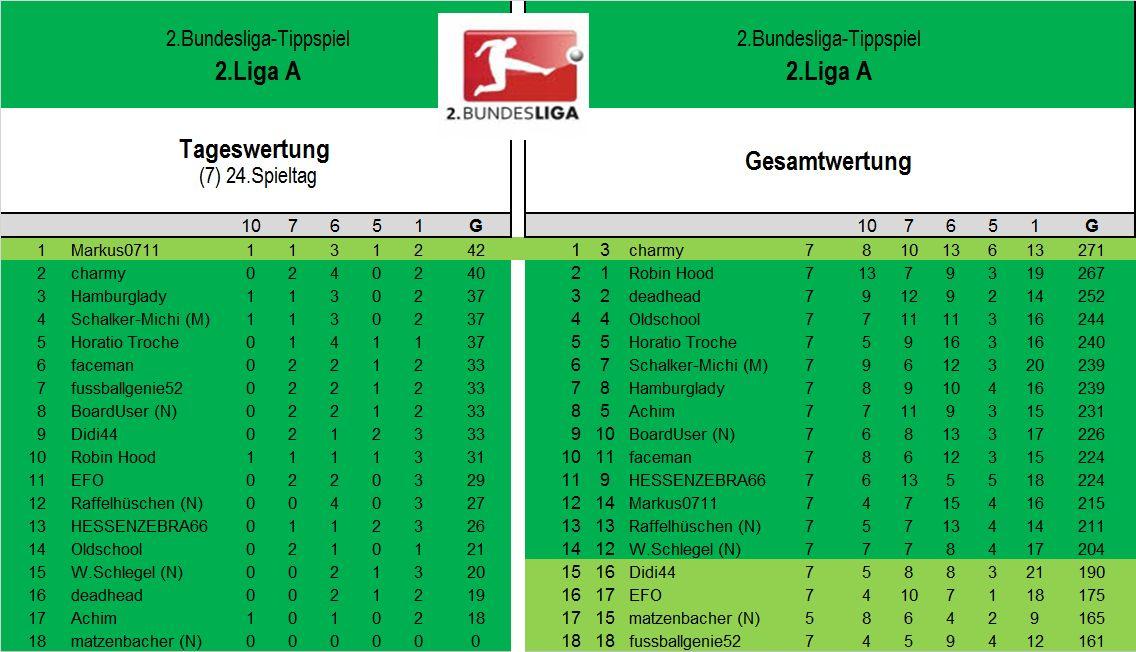 Auswertung 2.LigaA (24.Spieltag).jpg