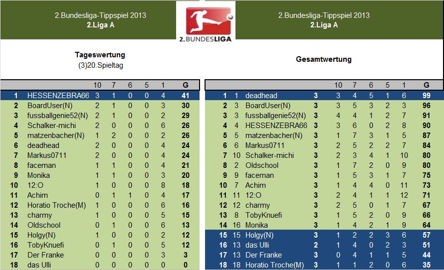 Auswertung 2.LigaA.(3)20.Spieltag.jpg