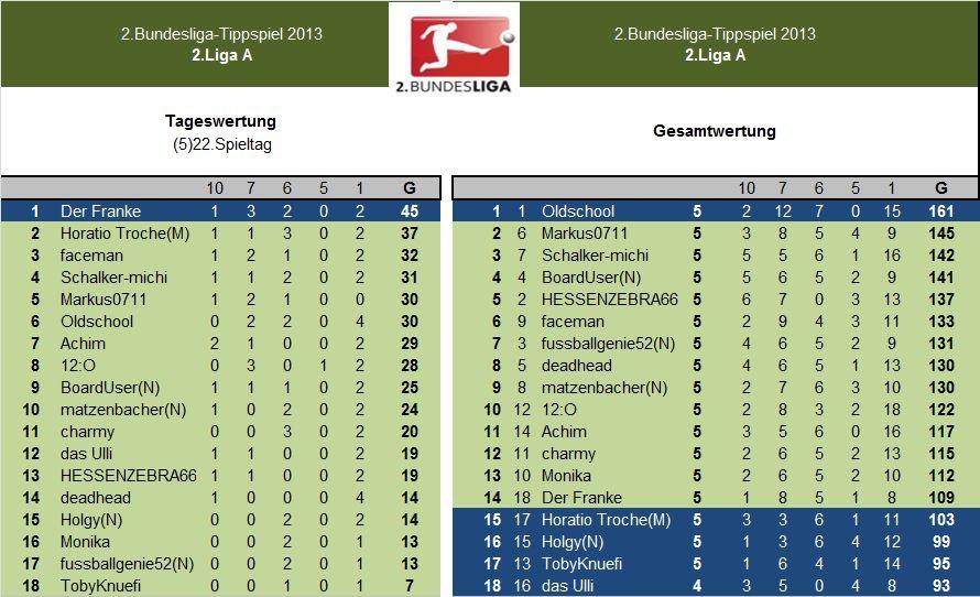 Auswertung 2.LigaA.(5)22.Spieltag.jpg