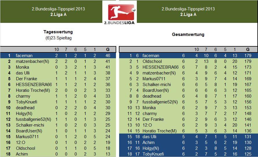 Auswertung 2.LigaA.(6)23.Spieltag.jpg