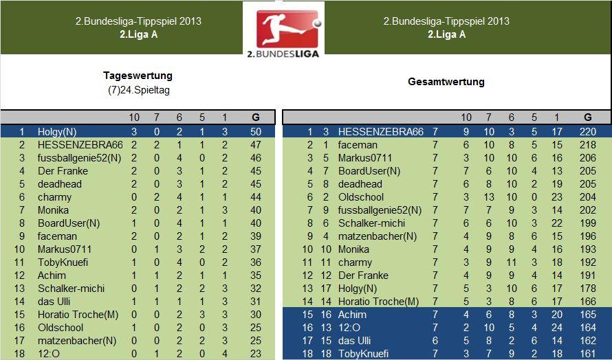 Auswertung 2.LigaA.(7)24.Spieltag.jpg