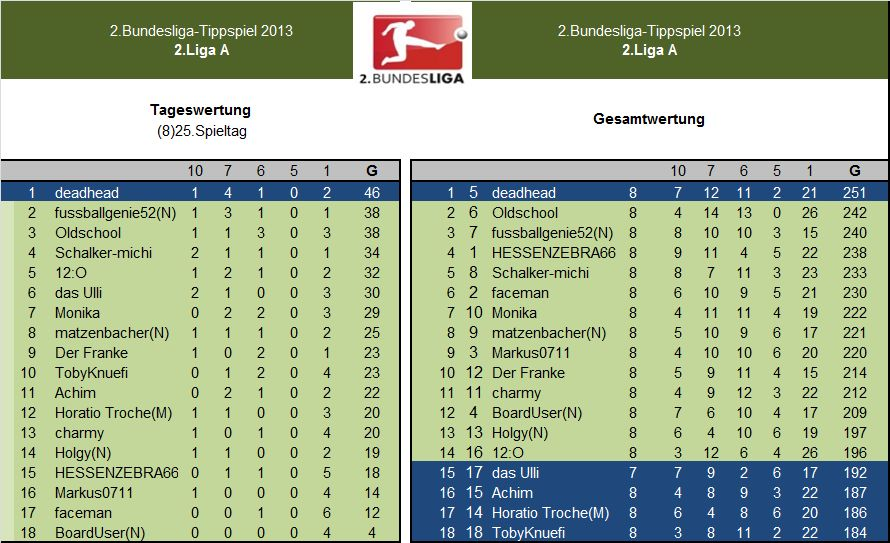 Auswertung 2.LigaA.(8)25.Spieltag.jpg