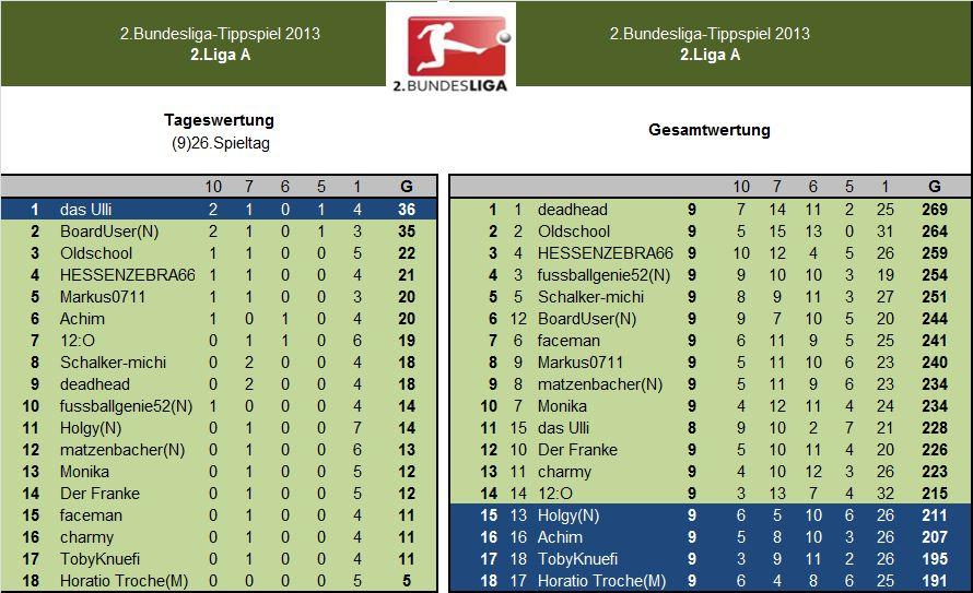 Auswertung 2.LigaA.(9)26.Spieltag.jpg